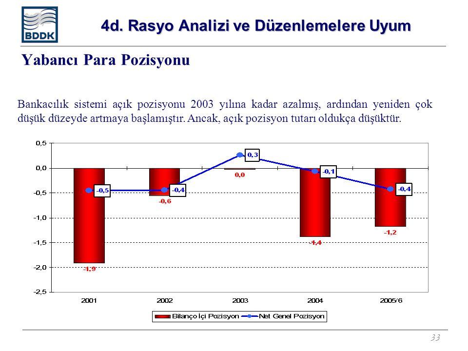 33 Yabancı Para Pozisyonu Bankacılık sistemi açık pozisyonu 2003 yılına kadar azalmış, ardından yeniden çok düşük düzeyde artmaya başlamıştır. Ancak,