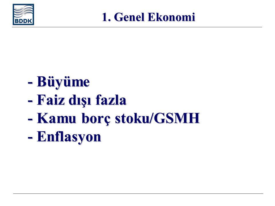 - Enflasyon ve faiz oranları 1. Genel Ekonomi