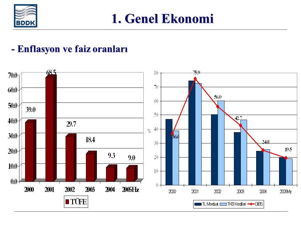 16 Kamu Kağıtlarının Kredileri Dışlama Etkisi 1990'lı yıllardan itibaren artan kamu kesimi borçlanma ihtiyacı banka bilançolarında DİBS'lerin payının kredilerin aleyhine artmasına neden olmuştur.