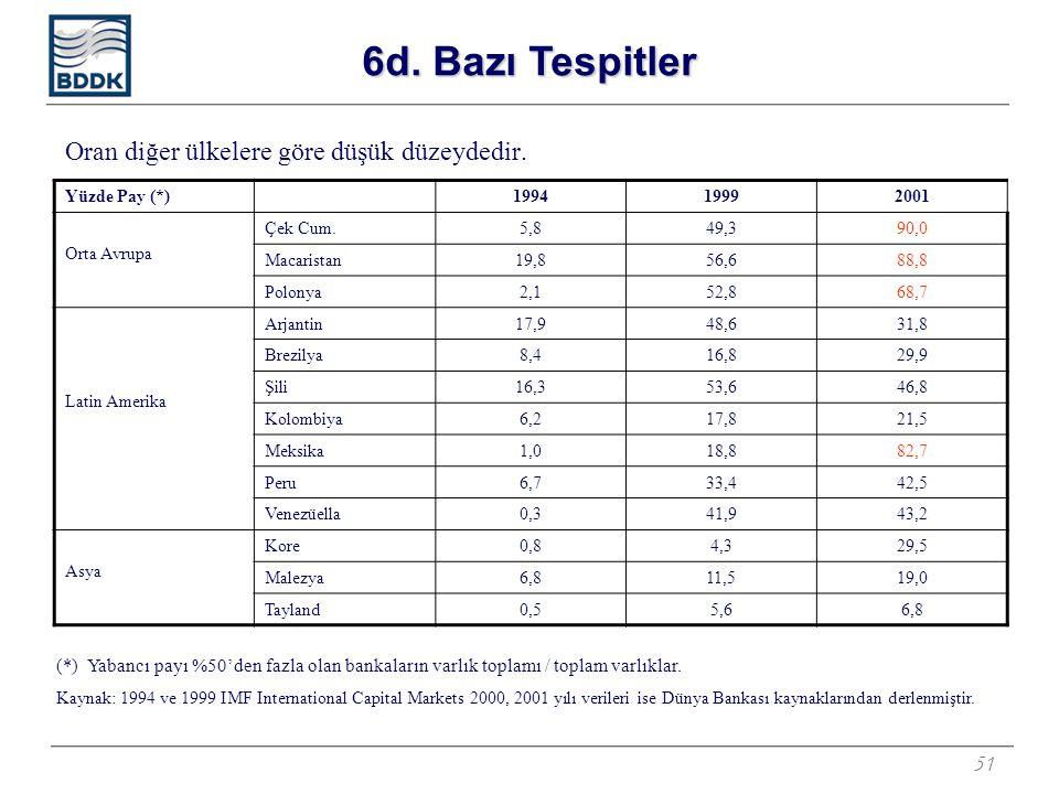51 Oran diğer ülkelere göre düşük düzeydedir. Yüzde Pay (*)199419992001 Orta Avrupa Çek Cum.5,849,390,0 Macaristan19,856,688,8 Polonya2,152,868,7 Lati
