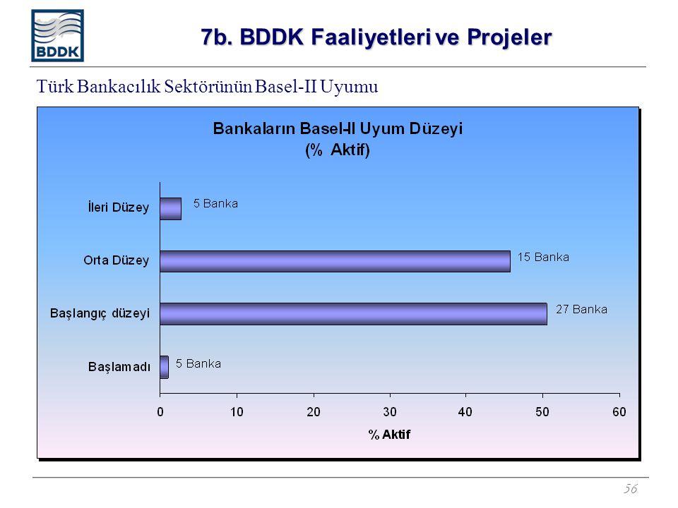 56 Türk Bankacılık Sektörünün Basel-II Uyumu 7b. BDDK Faaliyetleri ve Projeler
