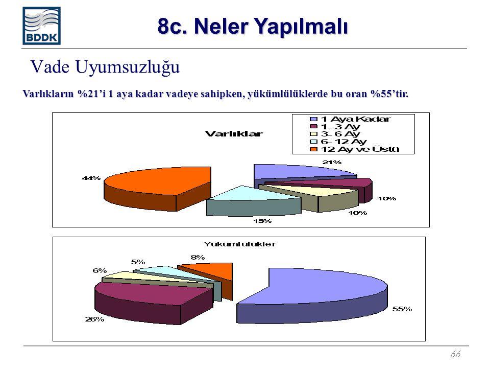 66 Vade Uyumsuzluğu Varlıkların %21'i 1 aya kadar vadeye sahipken, yükümlülüklerde bu oran %55'tir.