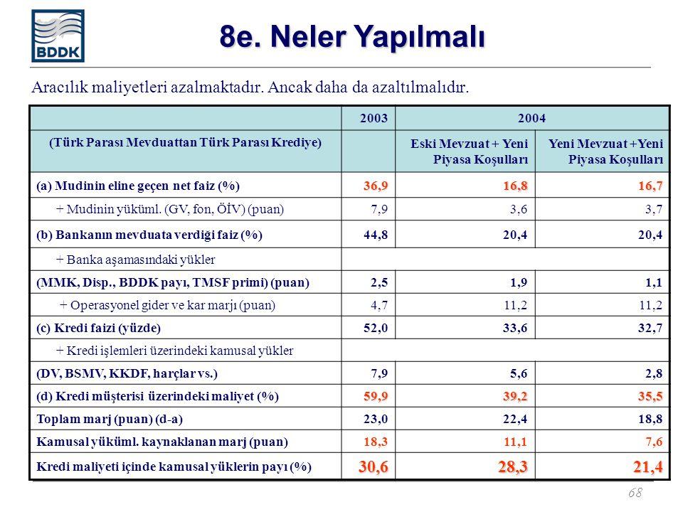 68 Aracılık maliyetleri azalmaktadır. Ancak daha da azaltılmalıdır. 20032004 (Türk Parası Mevduattan Türk Parası Krediye) Eski Mevzuat + Yeni Piyasa K