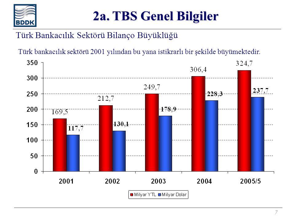 7 Türk Bankacılık Sektörü Bilanço Büyüklüğü Türk bankacılık sektörü 2001 yılından bu yana istikrarlı bir şekilde büyümektedir. 2a. TBS Genel Bilgiler