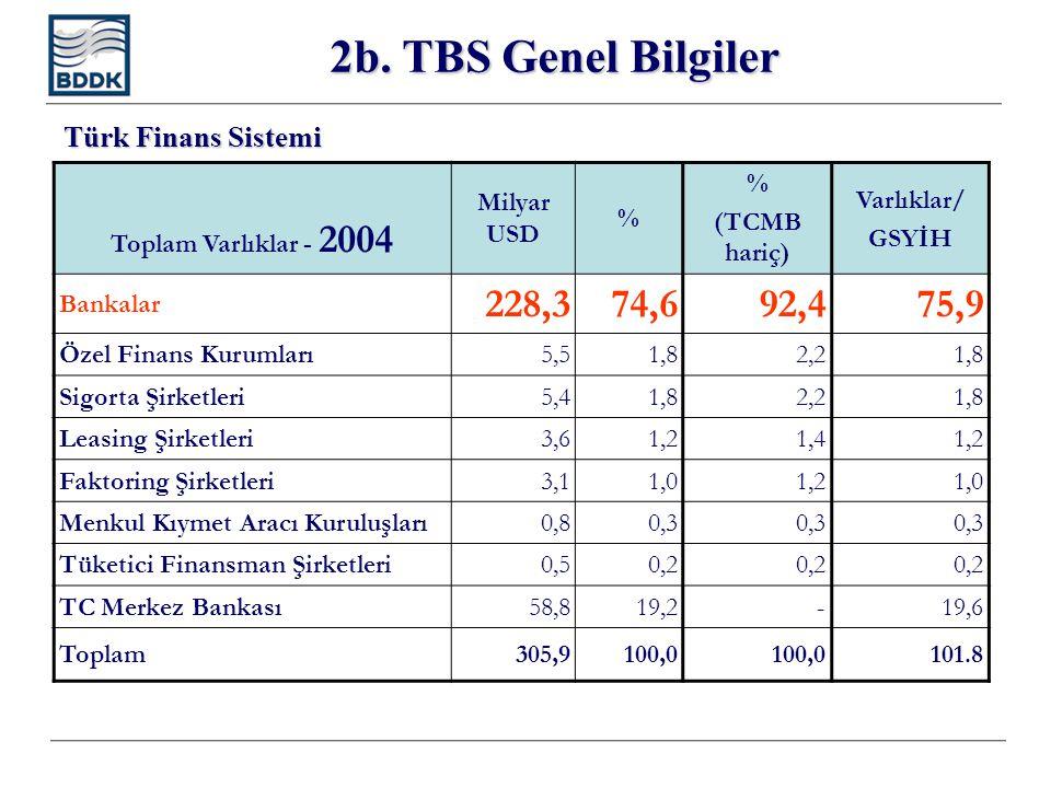 2b. TBS Genel Bilgiler Toplam Varlıklar - 2004 Milyar USD % % (TCMB hariç) Varlıklar/ GSYİH Bankalar 228,374,692,475,9 Özel Finans Kurumları5,51,82,21