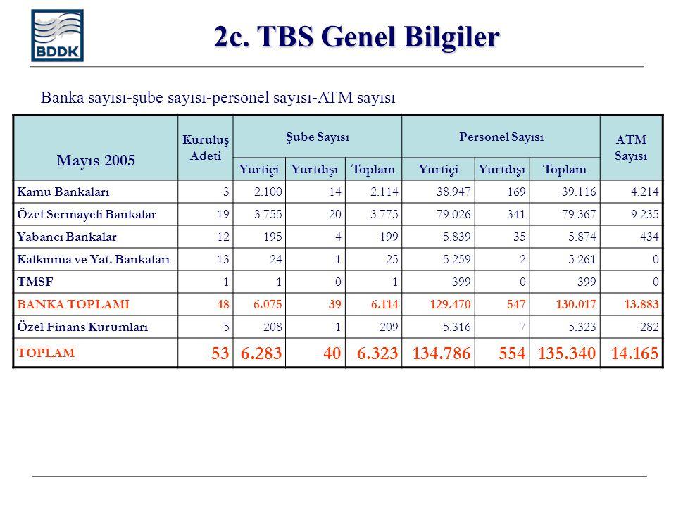2c. TBS Genel Bilgiler Mayıs 2005 Kuruluş Adeti Şube SayısıPersonel Sayısı ATM Sayısı YurtiçiYurtdışıToplamYurtiçiYurtdışıToplam Kamu Bankaları32.1001