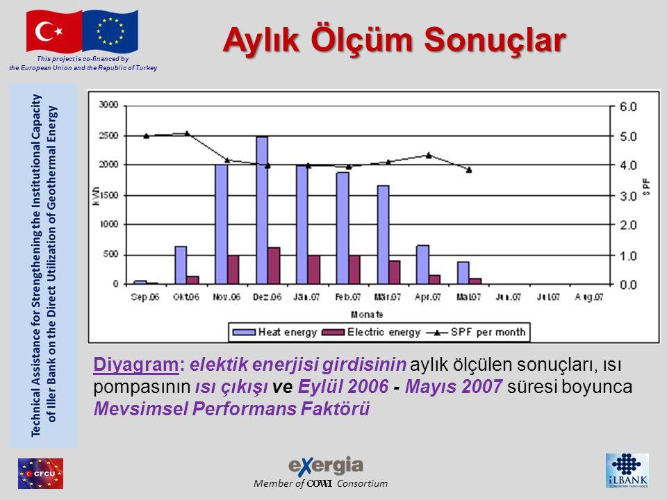 Member of Consortium This project is co-financed by the European Union and the Republic of Turkey Aylık Ölçüm Sonuçlar Diyagram: elektik enerjisi girdisinin aylık ölçülen sonuçları, ısı pompasının ısı çıkışı ve Eylül 2006 - Mayıs 2007 süresi boyunca Mevsimsel Performans Faktörü