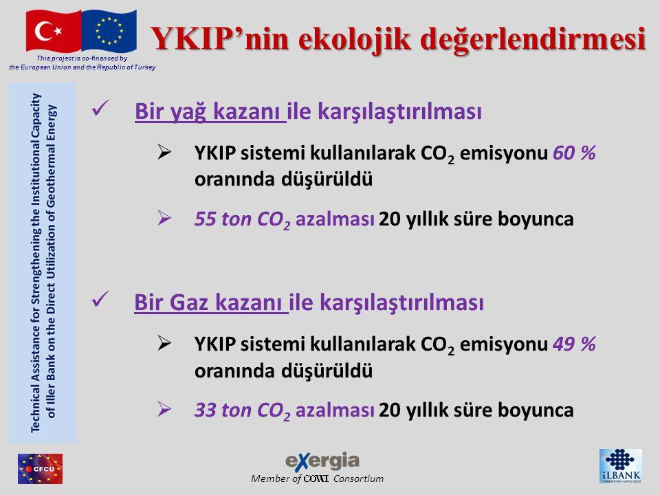 Member of Consortium This project is co-financed by the European Union and the Republic of Turkey YKIP'nin ekolojik değerlendirmesi Bir yağ kazanı ile karşılaştırılması  YKIP sistemi kullanılarak CO 2 emisyonu 60 % oranında düşürüldü  55 ton CO 2 azalması 20 yıllık süre boyunca Bir Gaz kazanı ile karşılaştırılması  YKIP sistemi kullanılarak CO 2 emisyonu 49 % oranında düşürüldü  33 ton CO 2 azalması 20 yıllık süre boyunca