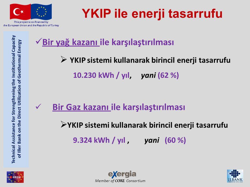 Member of Consortium This project is co-financed by the European Union and the Republic of Turkey YKIP ile enerji tasarrufu Bir yağ kazanı ile karşılaştırılması  YKIP sistemi kullanarak birincil enerji tasarrufu 10.230 kWh / yıl, yani (62 %) Bir Gaz kazanı ile karşılaştırılması  YKIP sistemi kullanarak birincil enerji tasarrufu 9.324 kWh / yıl, yani (60 %)