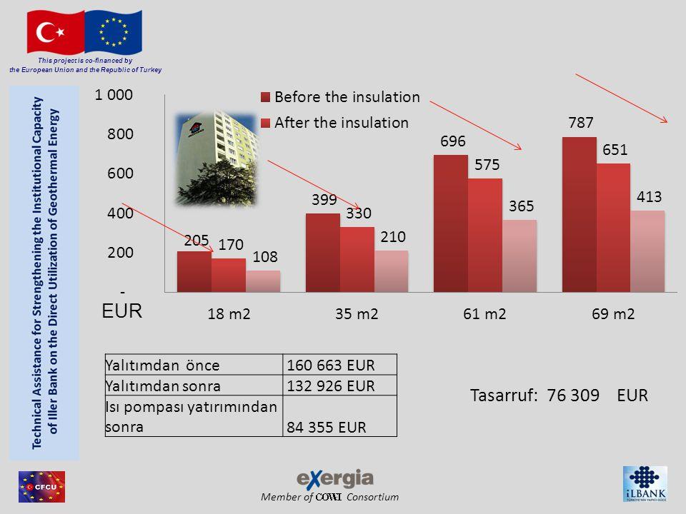 Member of Consortium This project is co-financed by the European Union and the Republic of Turkey EUR Yalıtımdan önce 160 663 EUR Yalıtımdan sonra 132 926 EUR Isı pompası yatırımından sonra 84 355 EUR Tasarruf: 76 309 EUR