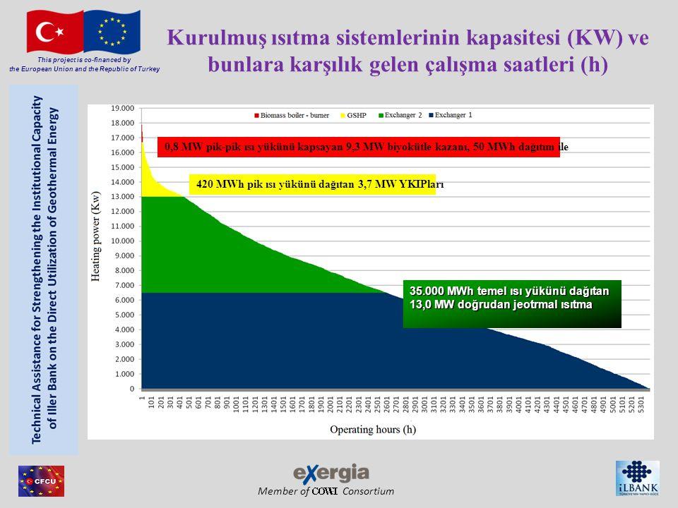 Member of Consortium This project is co-financed by the European Union and the Republic of Turkey Kurulmuş ısıtma sistemlerinin kapasitesi (KW) ve bunlara karşılık gelen çalışma saatleri (h) 35.000 MWh temel ısı yükünü dağıtan 13,0 MW doğrudan jeotrmal ısıtma 420 MWh pik ısı yükünü dağıtan 3,7 MW YKIPları 0,8 MW pik-pik ısı yükünü kapsayan 9,3 MW biyokütle kazanı, 50 MWh dağıtım ile