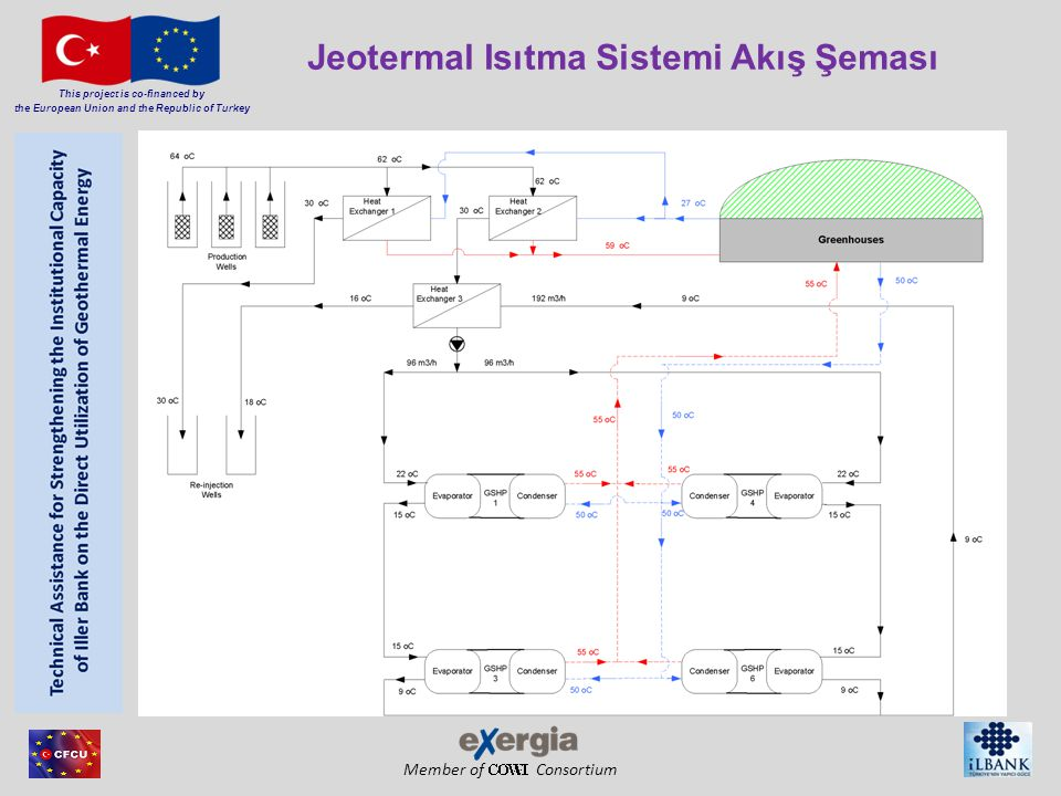 Member of Consortium This project is co-financed by the European Union and the Republic of Turkey Jeotermal Isıtma Sistemi Akış Şeması