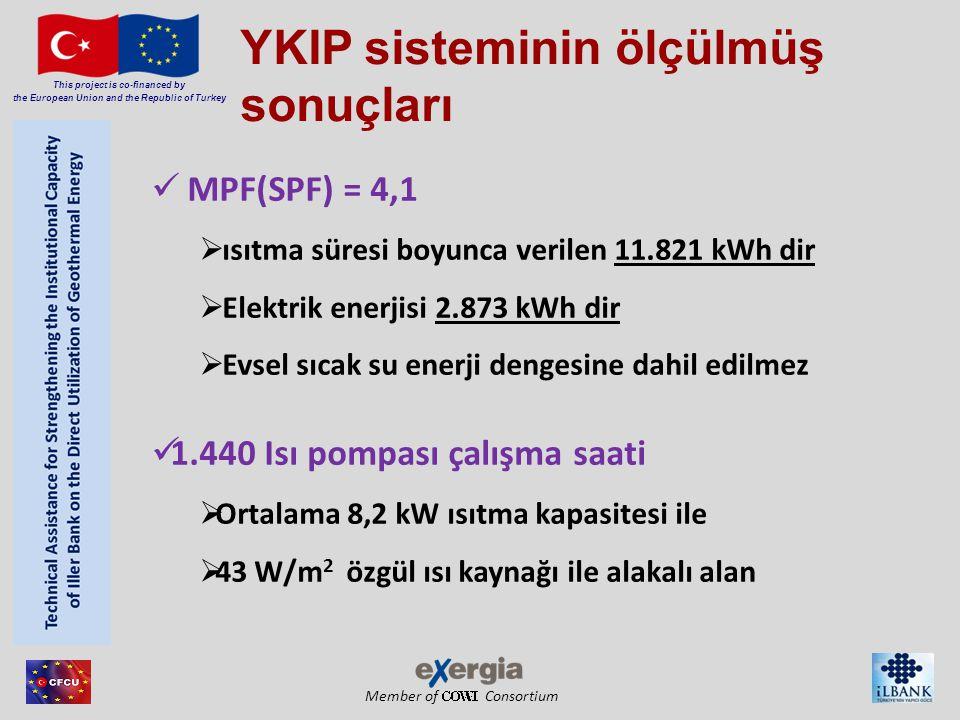 Member of Consortium This project is co-financed by the European Union and the Republic of Turkey YKIP sisteminin ölçülmüş sonuçları MPF(SPF) = 4,1  ısıtma süresi boyunca verilen 11.821 kWh dir  Elektrik enerjisi 2.873 kWh dir  Evsel sıcak su enerji dengesine dahil edilmez 1.440 Isı pompası çalışma saati  Ortalama 8,2 kW ısıtma kapasitesi ile  43 W/m 2 özgül ısı kaynağı ile alakalı alan