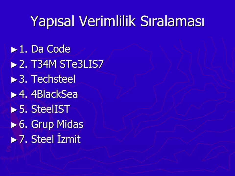Yapısal Verimlilik Sıralaması ► 1. Da Code ► 2. T34M STe3LIS7 ► 3.