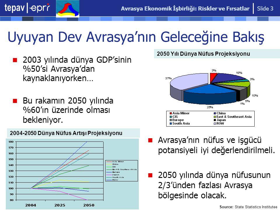 Avrasya Ekonomik İşbirliği: Riskler ve Fırsatlar Slide 3 Uyuyan Dev Avrasya'nın Geleceğine Bakış 2003 yılında dünya GDP'sinin %50'si Avrasya'dan kaynaklanıyorken… Bu rakamın 2050 yılında %60'ın üzerinde olması bekleniyor.