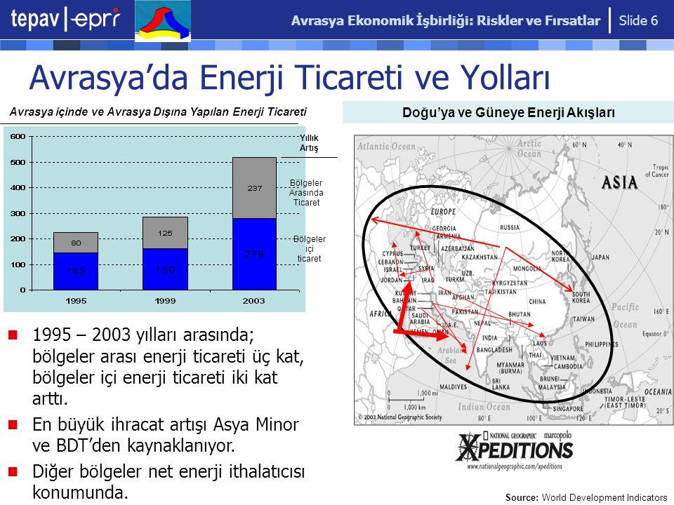 Avrasya Ekonomik İşbirliği: Riskler ve Fırsatlar Slide 6 Avrasya'da Enerji Ticareti ve Yolları Doğu'ya ve Güneye Enerji Akışları Source: World Development Indicators Avrasya içinde ve Avrasya Dışına Yapılan Enerji Ticareti Yıllık Artış Bölgeler Arasında Ticaret Bölgeler içi ticaret 1995 – 2003 yılları arasında; bölgeler arası enerji ticareti üç kat, bölgeler içi enerji ticareti iki kat arttı.