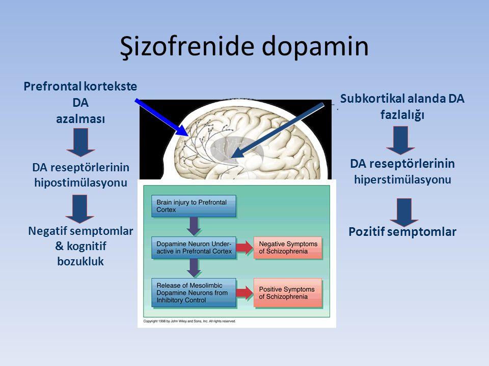 Prefrontal kortekste DA azalması DA reseptörlerinin hipostimülasyonu Negatif semptomlar & kognitif bozukluk Subkortikal alanda DA fazlalığı DA reseptö