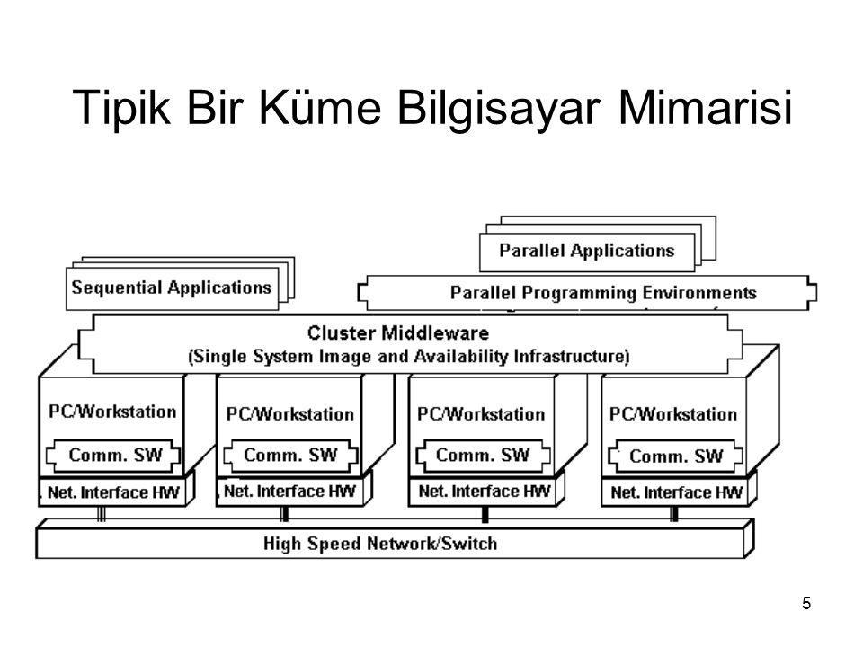 5 Tipik Bir Küme Bilgisayar Mimarisi