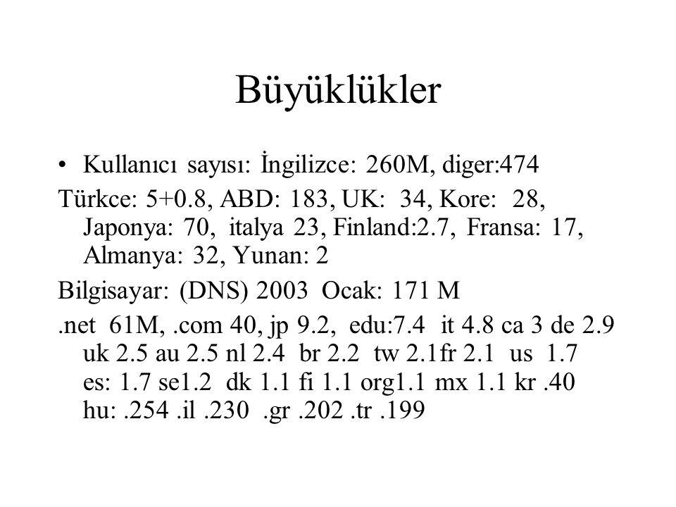 Büyüklükler Kullanıcı sayısı: İngilizce: 260M, diger:474 Türkce: 5+0.8, ABD: 183, UK: 34, Kore: 28, Japonya: 70, italya 23, Finland:2.7, Fransa: 17, Almanya: 32, Yunan: 2 Bilgisayar: (DNS) 2003 Ocak: 171 M.net 61M,.com 40, jp 9.2, edu:7.4 it 4.8 ca 3 de 2.9 uk 2.5 au 2.5 nl 2.4 br 2.2 tw 2.1fr 2.1 us 1.7 es: 1.7 se1.2 dk 1.1 fi 1.1 org1.1 mx 1.1 kr.40 hu:.254.il.230.gr.202.tr.199