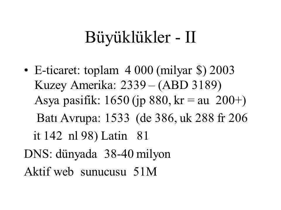Büyüklükler - II E-ticaret: toplam 4 000 (milyar $) 2003 Kuzey Amerika: 2339 – (ABD 3189) Asya pasifik: 1650 (jp 880, kr = au 200+) Batı Avrupa: 1533 (de 386, uk 288 fr 206 it 142 nl 98) Latin 81 DNS: dünyada 38-40 milyon Aktif web sunucusu 51M