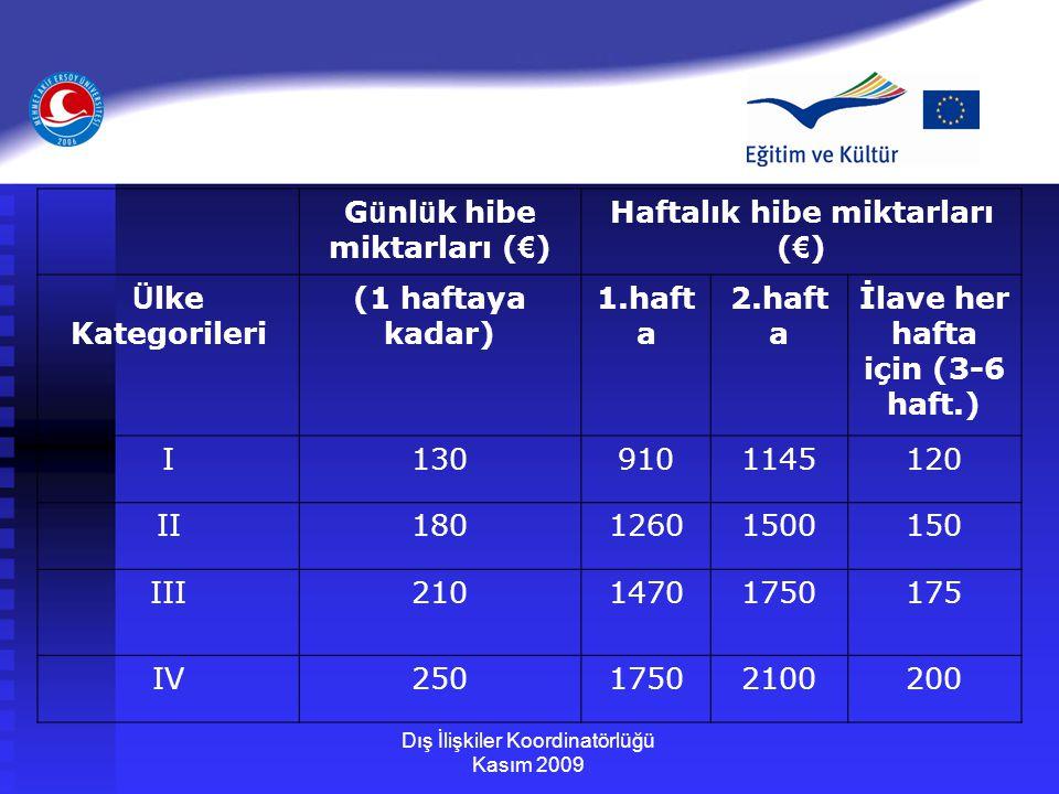 Dış İlişkiler Koordinatörlüğü Kasım 2009 G ü nl ü k hibe miktarları ( € ) Haftalık hibe miktarları ( € ) Ü lke Kategorileri (1 haftaya kadar) 1.haft a