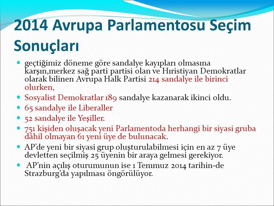 2014 Avrupa Parlamentosu Seçim Sonuçları geçtiğimiz döneme göre sandalye kayıpları olmasına karşın,merkez sağ parti partisi olan ve Hıristiyan Demokra