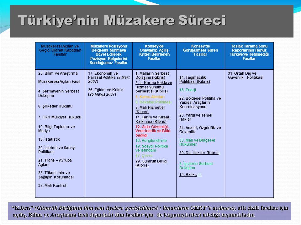 """""""Kıbrıs"""" (Gümrük Birliğinin tüm yeni üyelere genişletilmesi : limanların GKRY 'e açılması), altı çizili fasıllar için açılış, Bilim ve Araştırma faslı"""