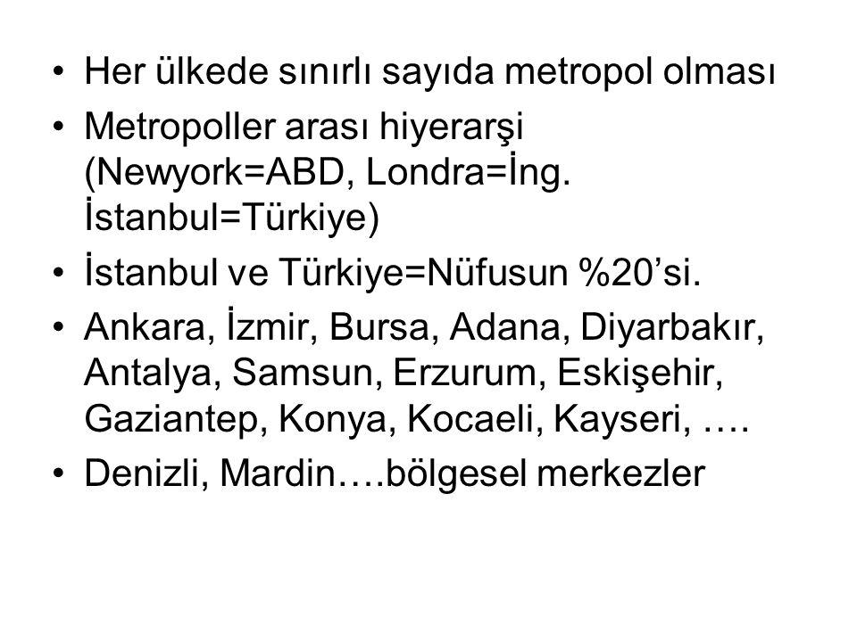 Her ülkede sınırlı sayıda metropol olması Metropoller arası hiyerarşi (Newyork=ABD, Londra=İng. İstanbul=Türkiye) İstanbul ve Türkiye=Nüfusun %20'si.