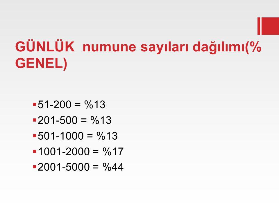 GÜNLÜK numune sayıları dağılımı(% GENEL)  51-200 = %13  201-500 = %13  501-1000 = %13  1001-2000 = %17  2001-5000 = %44