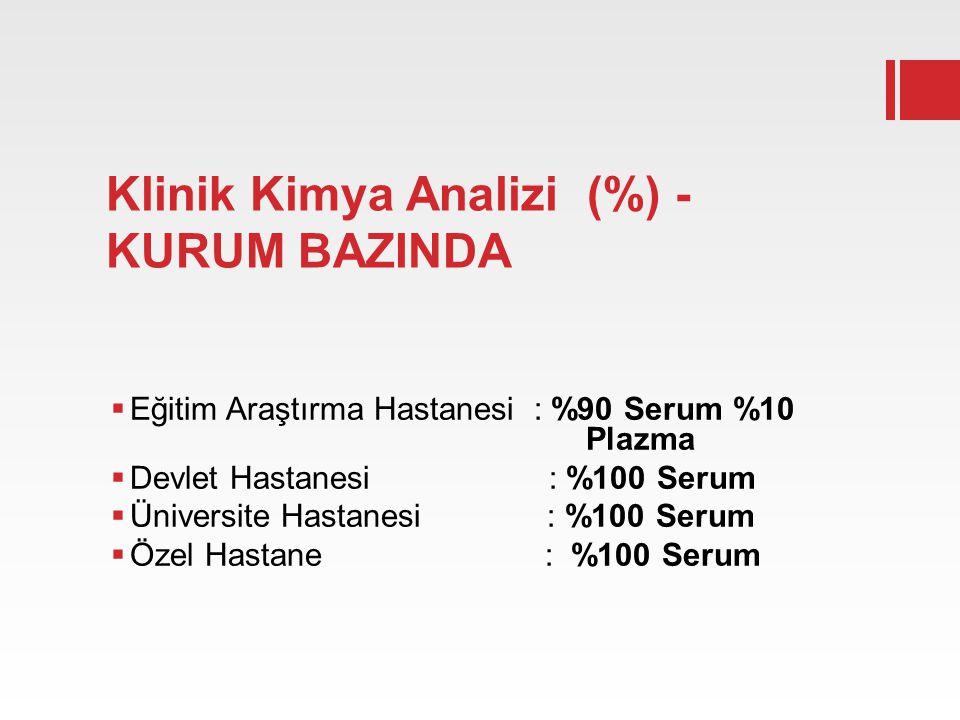 Klinik Kimya Analizi (%) - KURUM BAZINDA  Eğitim Araştırma Hastanesi : %90 Serum %10 Plazma  Devlet Hastanesi : %100 Serum  Üniversite Hastanesi :