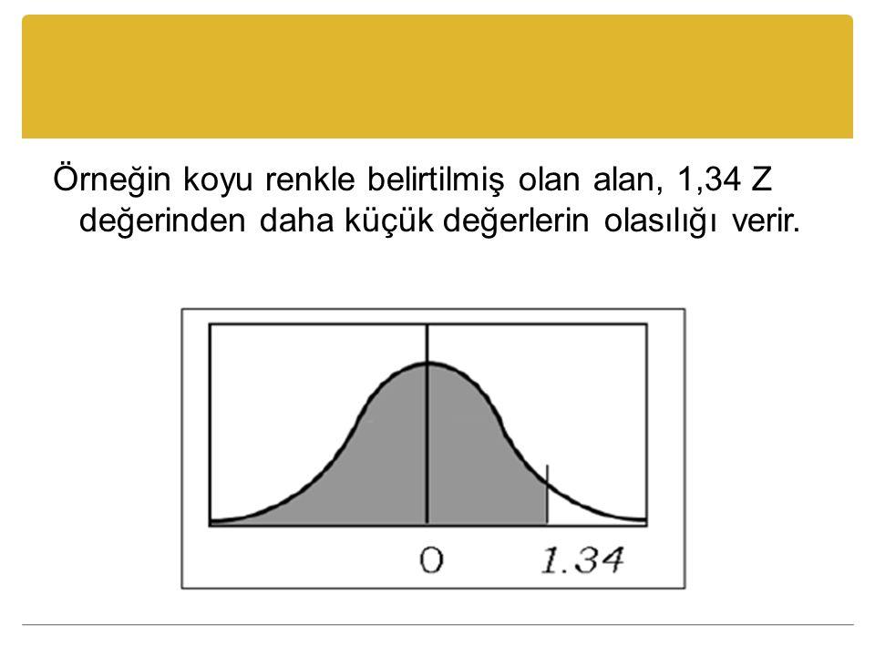 Örneğin koyu renkle belirtilmiş olan alan, 1,34 Z değerinden daha küçük değerlerin olasılığı verir.