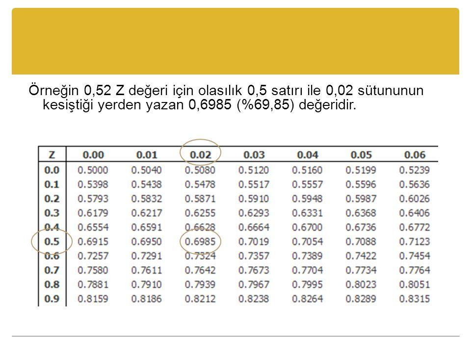 Örneğin 0,52 Z değeri için olasılık 0,5 satırı ile 0,02 sütununun kesiştiği yerden yazan 0,6985 (%69,85) değeridir.