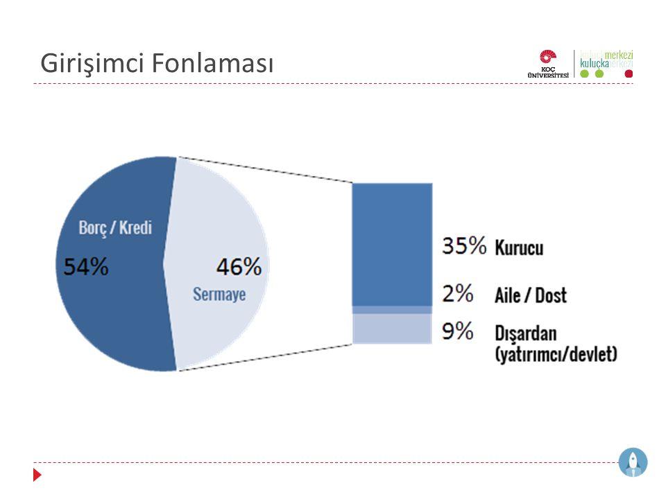 Öneri: Süreç Yasallaşması  Halktan para toplama aktiviteleri, izin verilen kuruluşların dışında gerçekleştirebilmesi  Kitle fonlaması için küçük meblağ sermaye arttırım SPK süreçlerinin basitleştirilmesi  Kitle Fonlama platformlarının ön satış şeklinin alternatif bir e-ticaret tanımı kapsamında yer alması ve artık gri alandan çıkarılması  Yeni Türk Ticaret Kanununda limited şirketlerin ortak sayısının en fazla 50'den en fazla 100'e, belki de daha yüksek bir rakama çekilmesi (Yeni TTK 573)