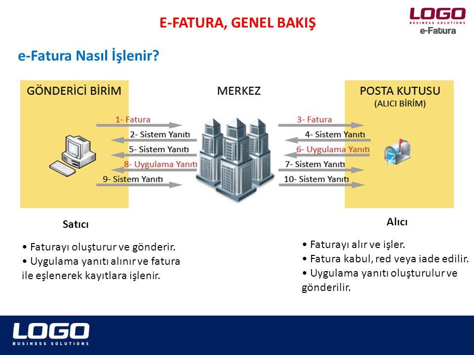 E-FATURA, GENEL BAKIŞ Logo e-Fatura Çözümü, Gelir İdaresi Başkanlığı e-Fatura uygulaması Veri Aktarım Protokolü tarafından desteklenen iki senaryoyu da desteklemektedir; Temel Fatura Senaryosu, sadece e-Faturanın gönderen sistemden alıcı sisteme ulaşma durumunu ele alan senaryodur.