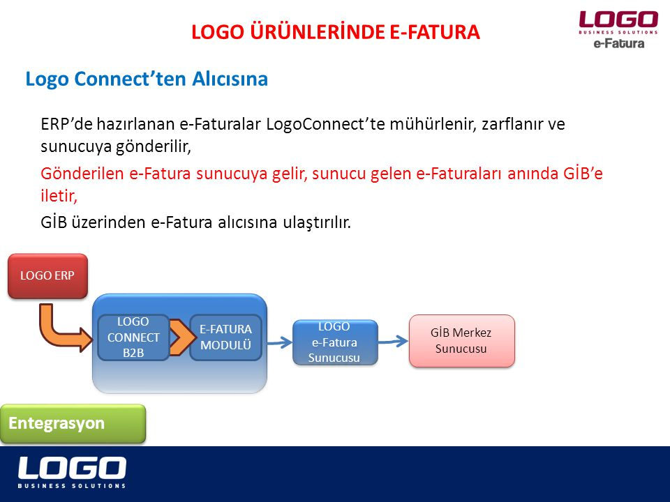 ERP'de hazırlanan e-Faturalar LogoConnect'te mühürlenir, zarflanır ve sunucuya gönderilir, Gönderilen e-Fatura sunucuya gelir, sunucu gelen e-Faturaları anında GİB'e iletir, GİB üzerinden e-Fatura alıcısına ulaştırılır.