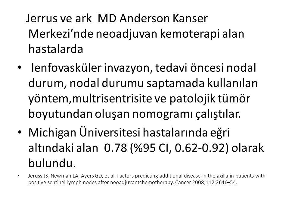 Jerrus ve ark MD Anderson Kanser Merkezi'nde neoadjuvan kemoterapi alan hastalarda lenfovasküler invazyon, tedavi öncesi nodal durum, nodal durumu sap
