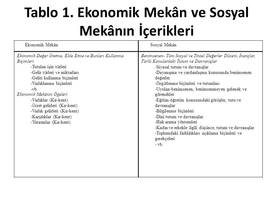 Tablo 1.