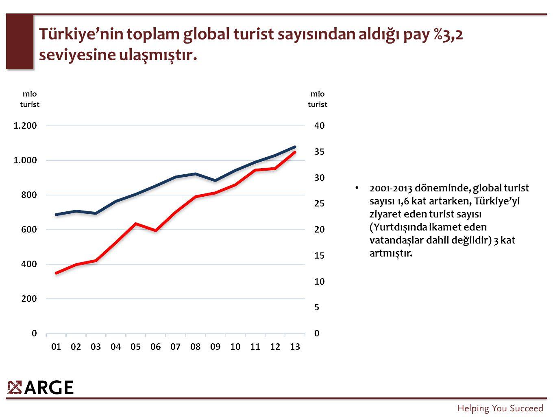 Türkiye'nin toplam global turist sayısından aldığı pay %3,2 seviyesine ulaşmıştır. 2001-2013 döneminde, global turist sayısı 1,6 kat artarken, Türkiye