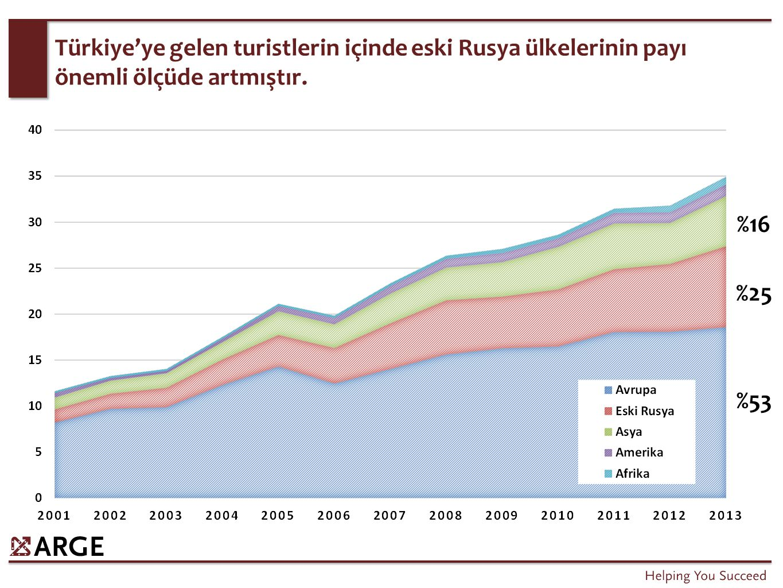 Türkiye'ye gelen turistlerin içinde eski Rusya ülkelerinin payı önemli ölçüde artmıştır. %53 %25 %16