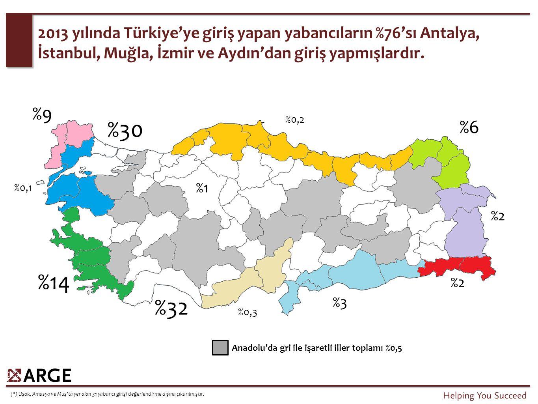 2013 yılında Türkiye'ye giriş yapan yabancıların %76'sı Antalya, İstanbul, Muğla, İzmir ve Aydın'dan giriş yapmışlardır. %9 %2 %3 %6 %32 %30 %14 %1 %0