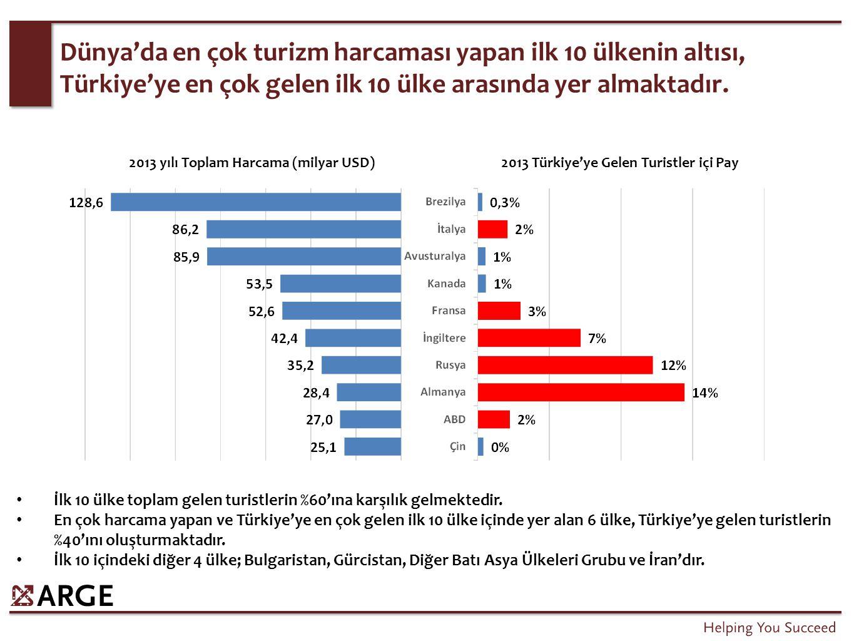2013 yılı Toplam Harcama (milyar USD)2013 Türkiye'ye Gelen Turistler içi Pay Dünya'da en çok turizm harcaması yapan ilk 10 ülkenin altısı, Türkiye'ye