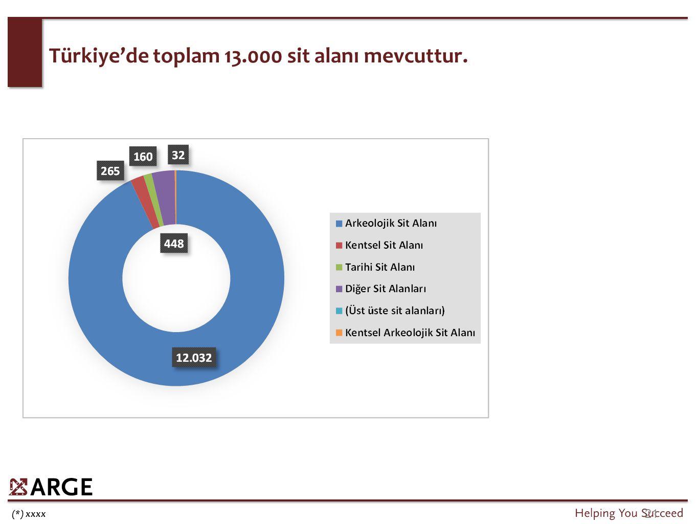 21 (*) xxxx Türkiye'de toplam 13.000 sit alanı mevcuttur.