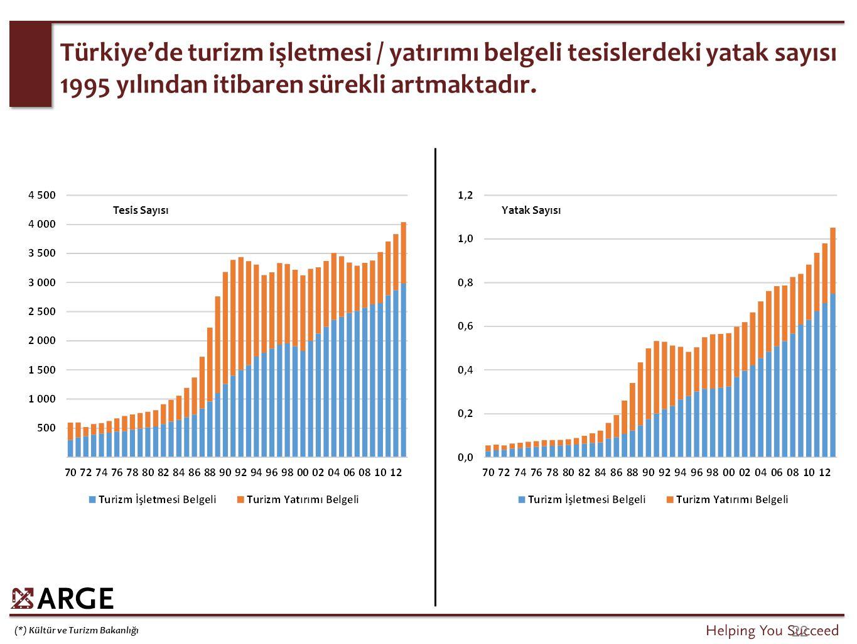 22 (*) Kültür ve Turizm Bakanlığı Türkiye'de turizm işletmesi / yatırımı belgeli tesislerdeki yatak sayısı 1995 yılından itibaren sürekli artmaktadır.