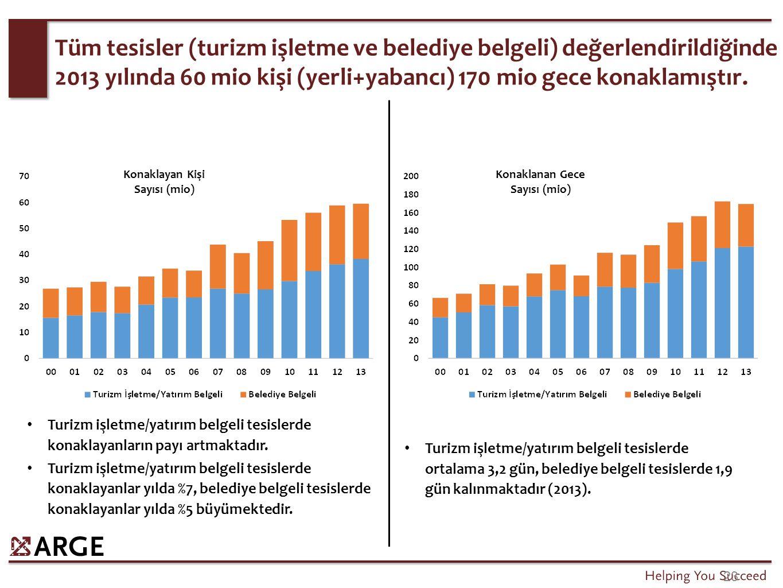 23 Tüm tesisler (turizm işletme ve belediye belgeli) değerlendirildiğinde 2013 yılında 60 mio kişi (yerli+yabancı) 170 mio gece konaklamıştır. Turizm