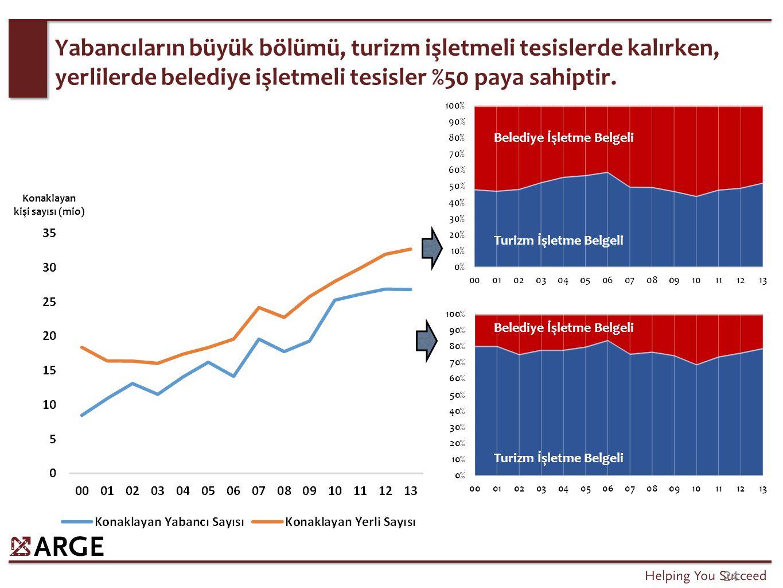 24 Yabancıların büyük bölümü, turizm işletmeli tesislerde kalırken, yerlilerde belediye işletmeli tesisler %50 paya sahiptir. Konaklayan kişi sayısı (
