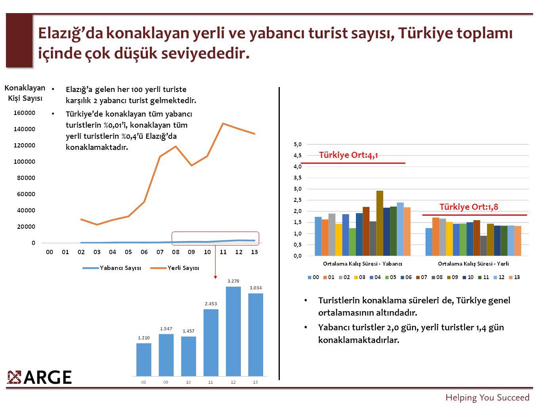 Elazığ'da konaklayan yerli ve yabancı turist sayısı, Türkiye toplamı içinde çok düşük seviyededir. Konaklayan Kişi Sayısı Elazığ'a gelen her 100 yerli