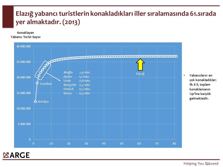 28 Elazığ yabancı turistlerin konakladıkları iller sıralamasında 61.sırada yer almaktadır. (2013) Antalya İstanbul Muğla2,4 mio Aydın1,1 mio İzmir0,8