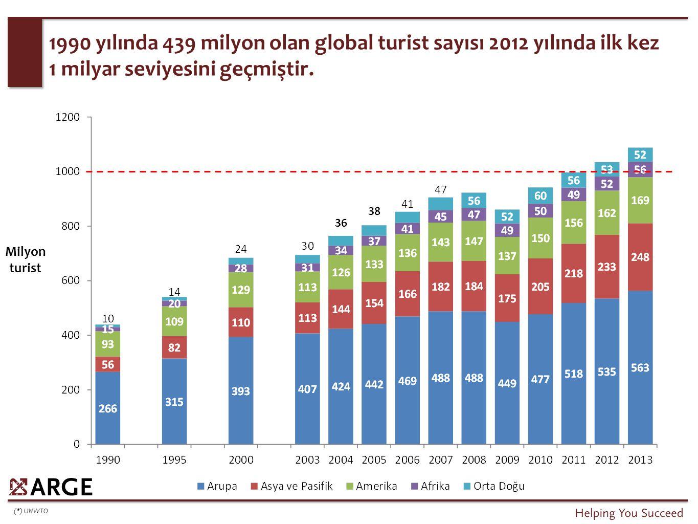 Milyon turist (*) UNWTO 1990 yılında 439 milyon olan global turist sayısı 2012 yılında ilk kez 1 milyar seviyesini geçmiştir.