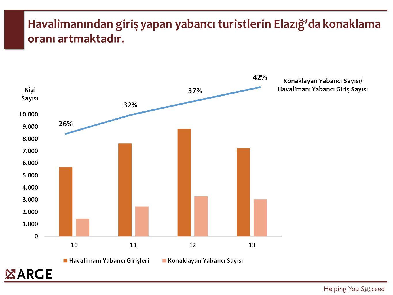 30 Havalimanından giriş yapan yabancı turistlerin Elazığ'da konaklama oranı artmaktadır. Kişi Sayısı Konaklayan Yabancı Sayısı/ Havalimanı Yabancı Gir