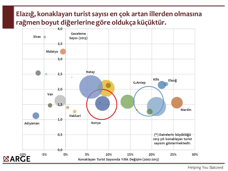 34 Elazığ, konaklayan turist sayısı en çok artan illerden olmasına rağmen boyut diğerlerine göre oldukça küçüktür. Geceleme Sayısı (2013) Konaklayan T